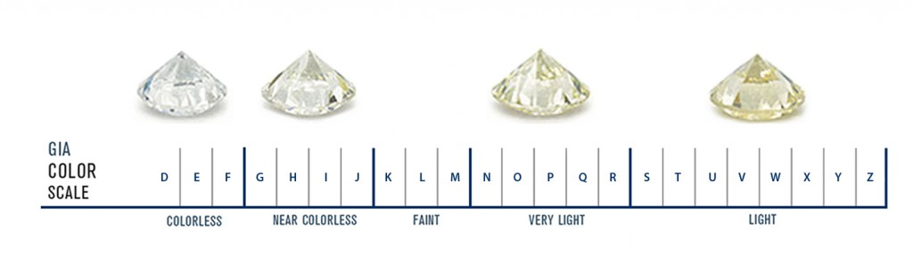 Diamond Cut, Clarity, Color and Carat Weight