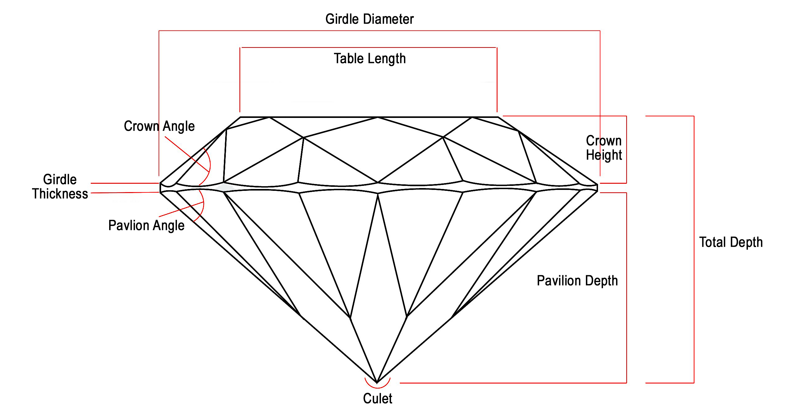 Anatomy of a round diamond